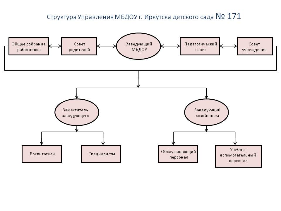 структура 171