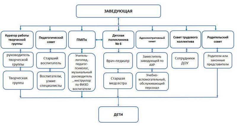 struktura-upravdeniya-mbdou-sr